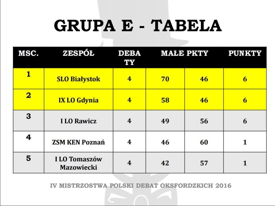 MPDO 2016 wyniki